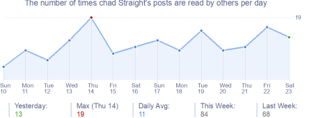 How many times chad Straight's posts are read daily