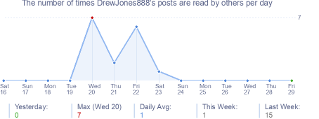 How many times DrewJones888's posts are read daily