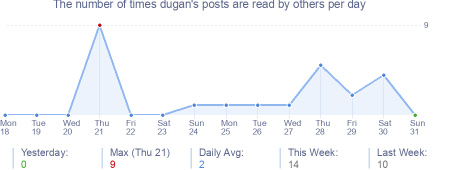 How many times dugan's posts are read daily