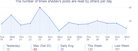 How many times shedav's posts are read daily