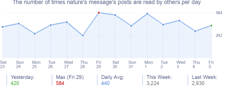 How many times nature's message's posts are read daily