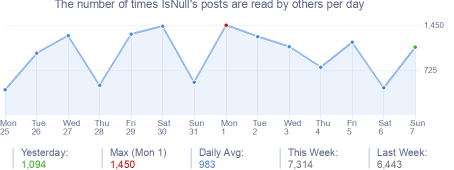 How many times IsNull's posts are read daily