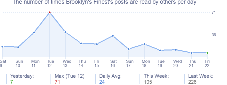 How many times Brooklyn's Finest's posts are read daily