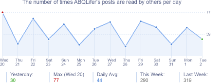 How many times ABQLifer's posts are read daily
