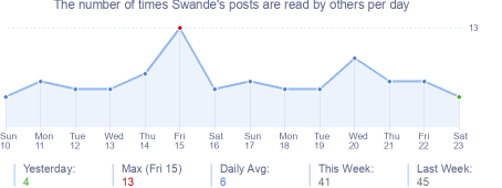 How many times Swande's posts are read daily