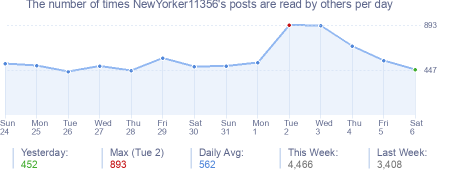 How many times NewYorker11356's posts are read daily
