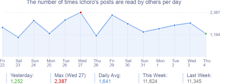 How many times lchoro's posts are read daily