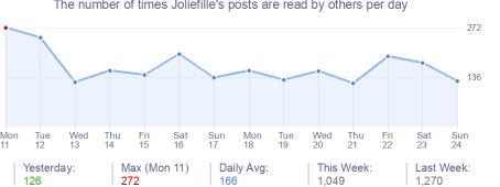 How many times Joliefille's posts are read daily