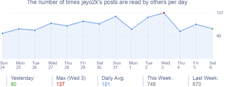 How many times jayo2k's posts are read daily