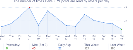 How many times Dave037's posts are read daily