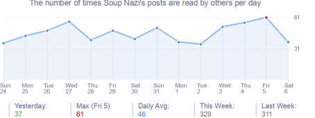 How many times Soup Nazi's posts are read daily