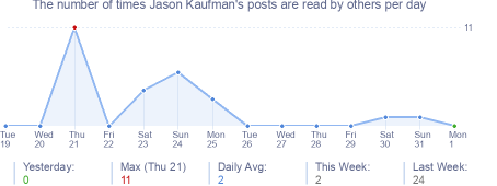 How many times Jason Kaufman's posts are read daily