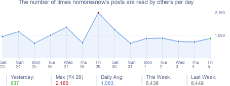 How many times nomoresnow's posts are read daily