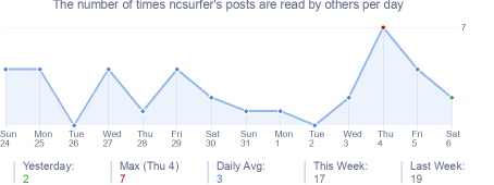 How many times ncsurfer's posts are read daily