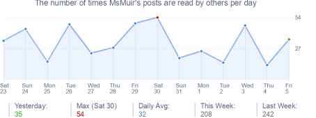 How many times MsMuir's posts are read daily