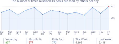 How many times missionhill's posts are read daily