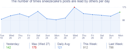 How many times sneezecake's posts are read daily