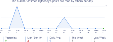 How many times mjfeeney's posts are read daily