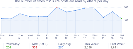 How many times tcs1366's posts are read daily