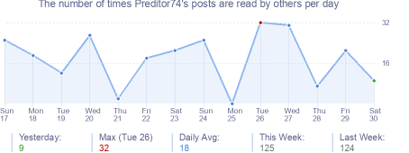 How many times Preditor74's posts are read daily