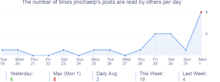 How many times jmichaelp's posts are read daily