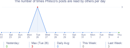 How many times Philsco's posts are read daily