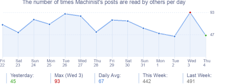 How many times Machinist's posts are read daily
