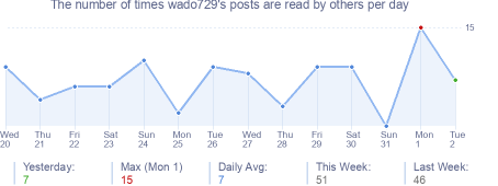 How many times wado729's posts are read daily