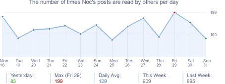 How many times Noc's posts are read daily