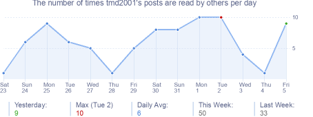 How many times tmd2001's posts are read daily
