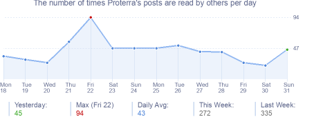 How many times Proterra's posts are read daily