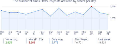 How many times Hawk J's posts are read daily