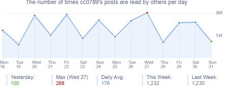 How many times cc0789's posts are read daily
