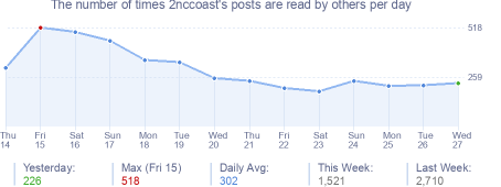 How many times 2nccoast's posts are read daily