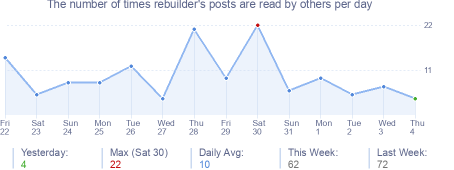How many times rebuilder's posts are read daily