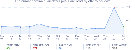 How many times jaindow's posts are read daily