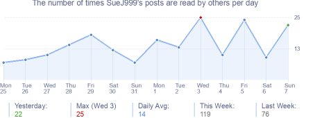 How many times SueJ999's posts are read daily