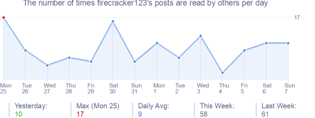 How many times firecracker123's posts are read daily