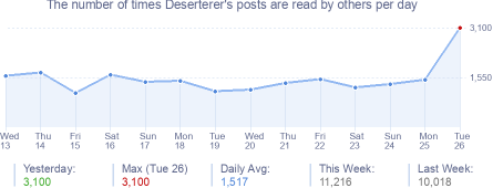 How many times Deserterer's posts are read daily