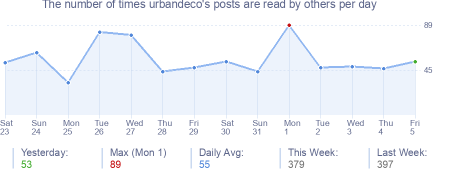 How many times urbandeco's posts are read daily