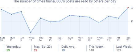 How many times trisha0608's posts are read daily