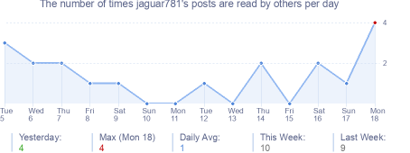 How many times jaguar781's posts are read daily