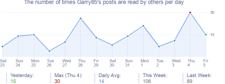 How many times Garry85's posts are read daily