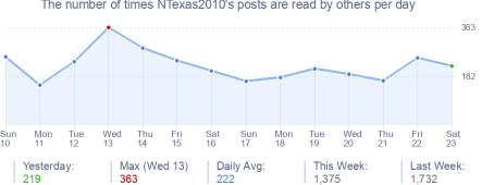 How many times NTexas2010's posts are read daily