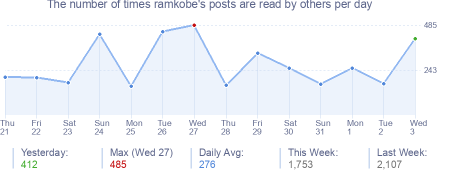 How many times ramkobe's posts are read daily