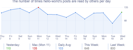 How many times hello-world's posts are read daily