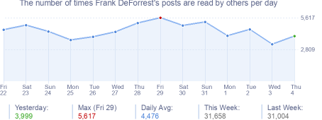 How many times Frank DeForrest's posts are read daily