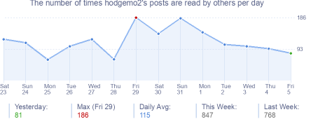How many times hodgemo2's posts are read daily