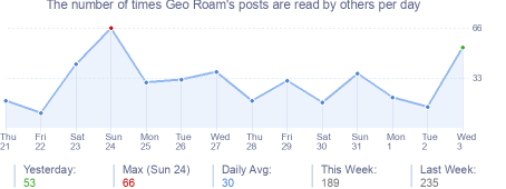 How many times Geo Roam's posts are read daily