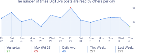 How many times BigT3x's posts are read daily